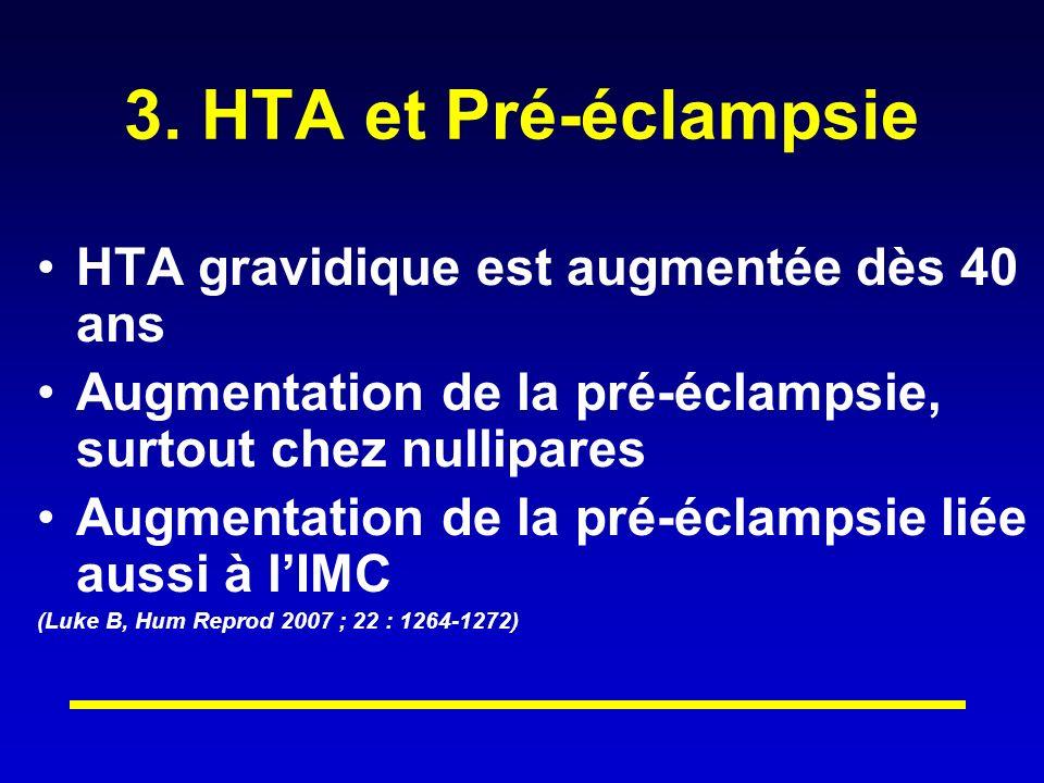3. HTA et Pré-éclampsie HTA gravidique est augmentée dès 40 ans Augmentation de la pré-éclampsie, surtout chez nullipares Augmentation de la pré-éclam