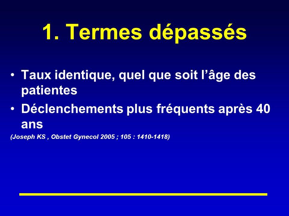 1. Termes dépassés Taux identique, quel que soit lâge des patientes Déclenchements plus fréquents après 40 ans (Joseph KS, Obstet Gynecol 2005 ; 105 :