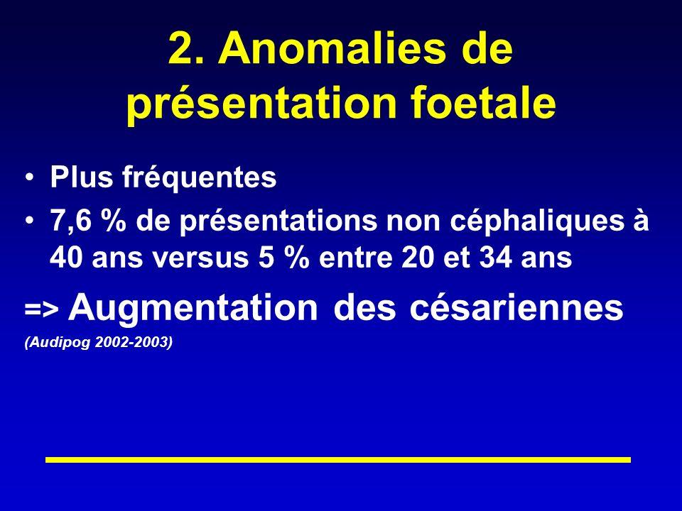 2. Anomalies de présentation foetale Plus fréquentes 7,6 % de présentations non céphaliques à 40 ans versus 5 % entre 20 et 34 ans => Augmentation des