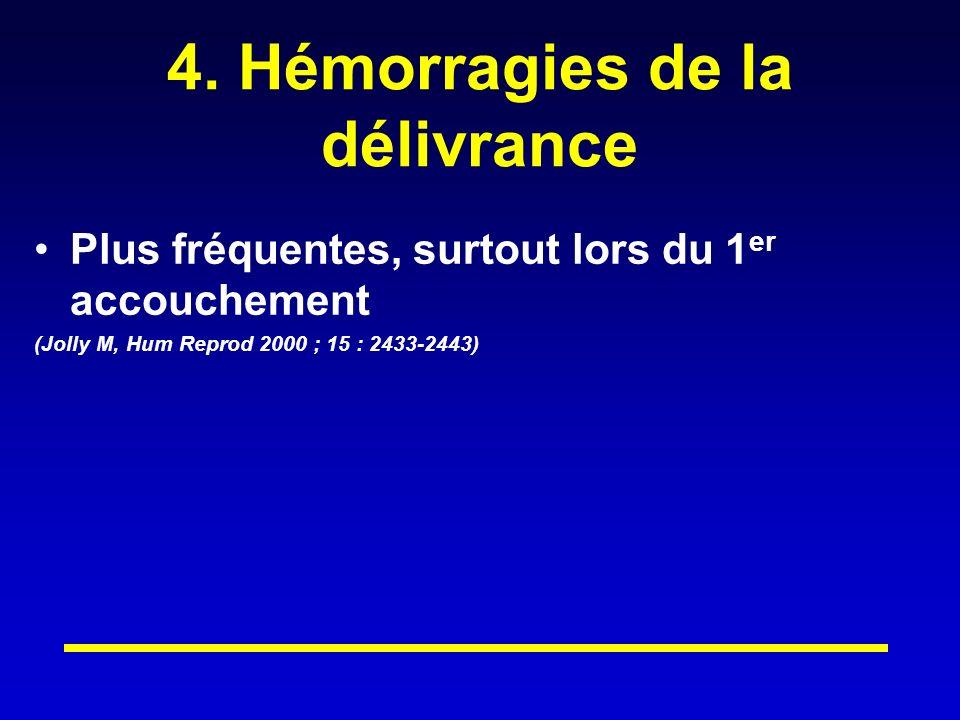 4. Hémorragies de la délivrance Plus fréquentes, surtout lors du 1 er accouchement (Jolly M, Hum Reprod 2000 ; 15 : 2433-2443)