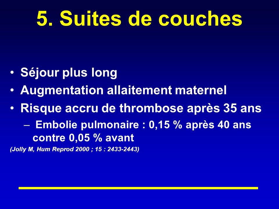 5. Suites de couches Séjour plus long Augmentation allaitement maternel Risque accru de thrombose après 35 ans – Embolie pulmonaire : 0,15 % après 40