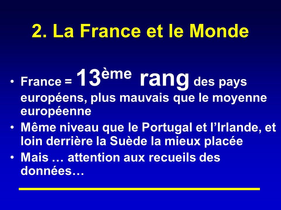 2. La France et le Monde France = 13 ème rang des pays européens, plus mauvais que le moyenne européenne Même niveau que le Portugal et lIrlande, et l