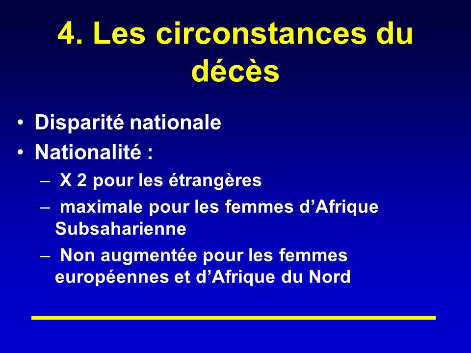4. Les circonstances du décès Disparité nationale Nationalité : – X 2 pour les étrangères – maximale pour les femmes dAfrique Subsaharienne – Non augm