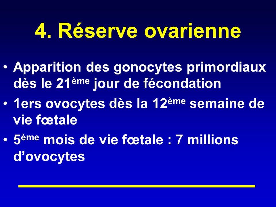 4. Réserve ovarienne Apparition des gonocytes primordiaux dès le 21 ème jour de fécondation 1ers ovocytes dès la 12 ème semaine de vie fœtale 5 ème mo
