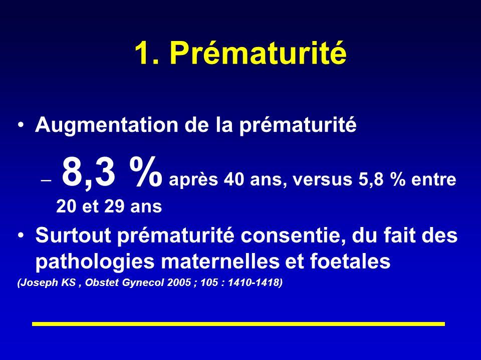 1. Prématurité Augmentation de la prématurité – 8,3 % après 40 ans, versus 5,8 % entre 20 et 29 ans Surtout prématurité consentie, du fait des patholo