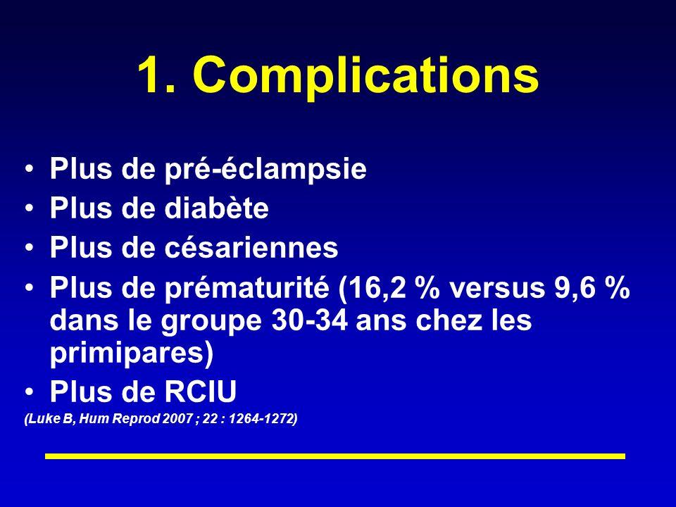 1. Complications Plus de pré-éclampsie Plus de diabète Plus de césariennes Plus de prématurité (16,2 % versus 9,6 % dans le groupe 30-34 ans chez les