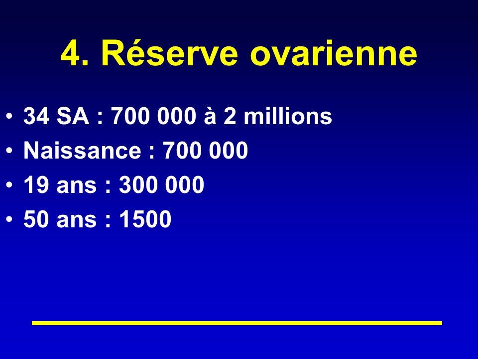 4. Réserve ovarienne 34 SA : 700 000 à 2 millions Naissance : 700 000 19 ans : 300 000 50 ans : 1500