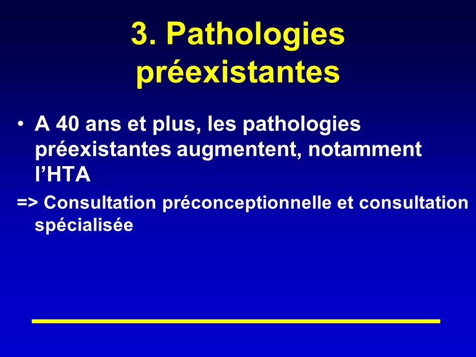 3. Pathologies préexistantes A 40 ans et plus, les pathologies préexistantes augmentent, notamment lHTA => Consultation préconceptionnelle et consulta