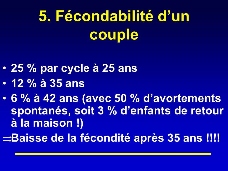 5. Fécondabilité dun couple 25 % par cycle à 25 ans 12 % à 35 ans 6 % à 42 ans (avec 50 % davortements spontanés, soit 3 % denfants de retour à la mai