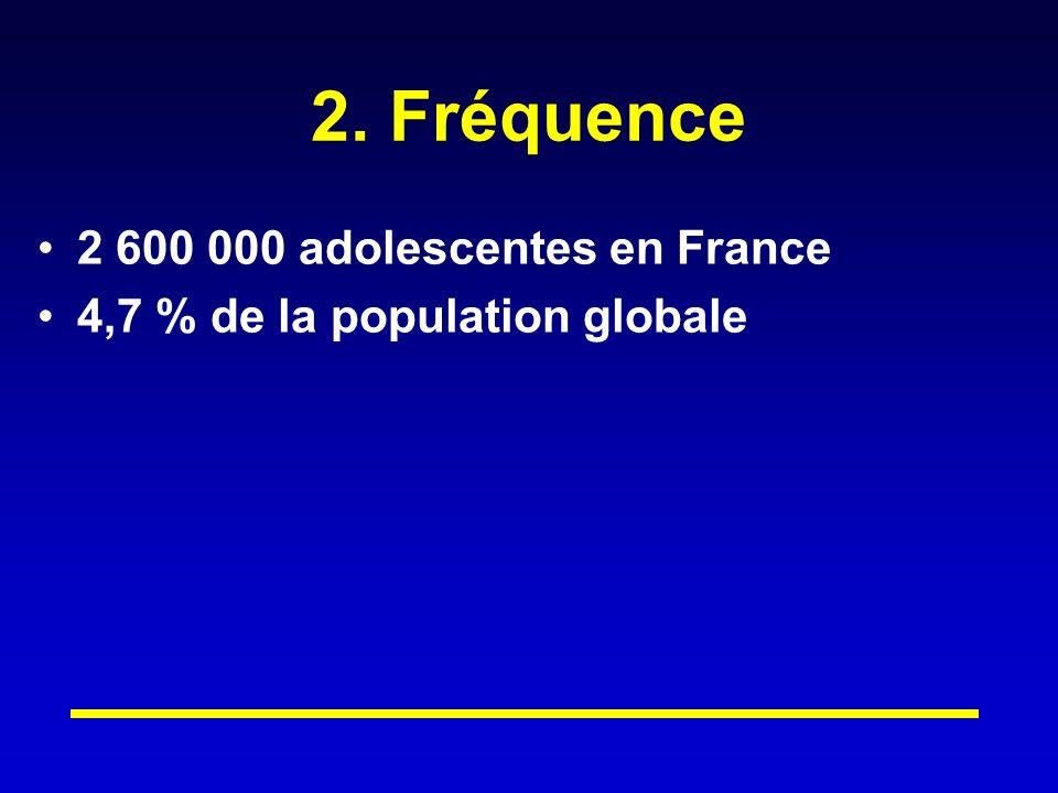 2. Fréquence 2 600 000 adolescentes en France 4,7 % de la population globale