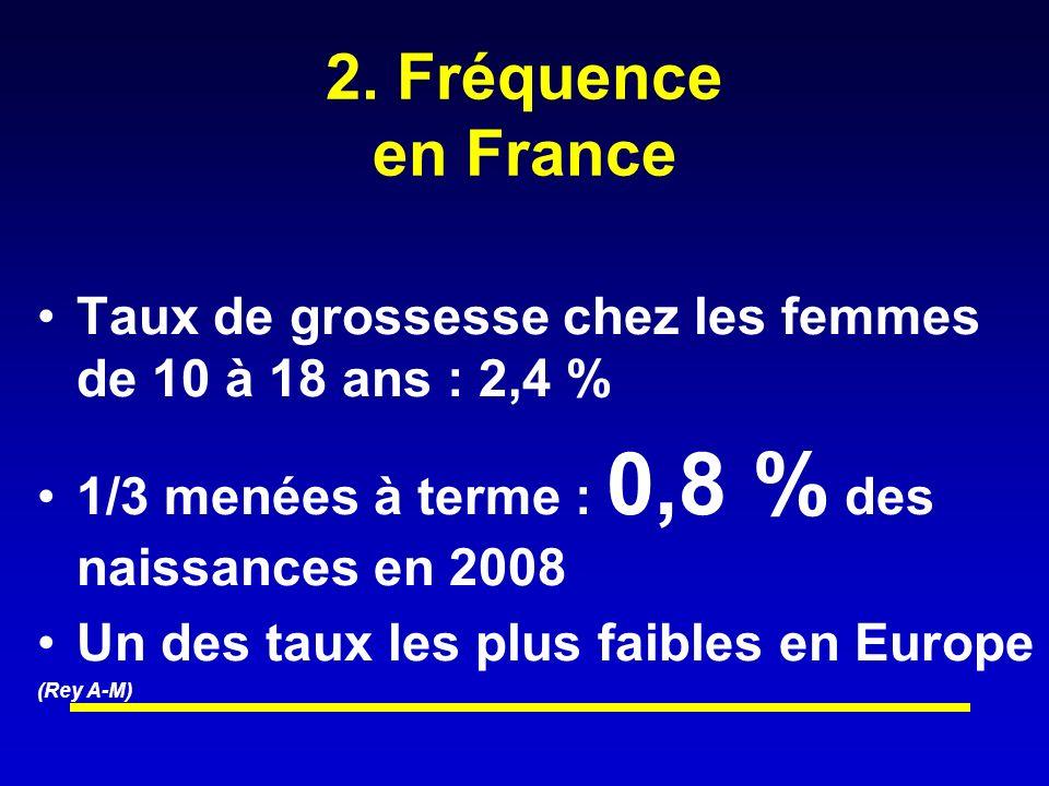 2. Fréquence en France Taux de grossesse chez les femmes de 10 à 18 ans : 2,4 % 1/3 menées à terme : 0,8 % des naissances en 2008 Un des taux les plus