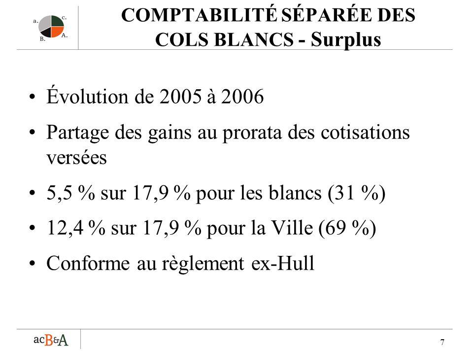7 COMPTABILITÉ SÉPARÉE DES COLS BLANCS - Surplus Évolution de 2005 à 2006 Partage des gains au prorata des cotisations versées 5,5 % sur 17,9 % pour les blancs (31 %) 12,4 % sur 17,9 % pour la Ville (69 %) Conforme au règlement ex-Hull