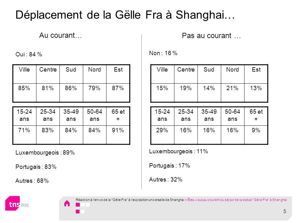 Déplacement de la Gëlle Fra à Shanghai… Oui : 84 % Luxembourgeois : 89% Portugais : 83% Autres : 68% 15-24 ans 25-34 ans 35-49 ans 50-64 ans 65 et + 29%16% 9% Non : 16 % Luxembourgeois : 11% Portugais : 17% Autres : 32% Au courant… Pas au courant … 15-24 ans 25-34 ans 35-49 ans 50-64 ans 65 et + 71%83%84% 91% VilleCentreSudNordEst 85%81%86%79%87% VilleCentreSudNordEst 15%19%14%21%13% Réaction à l envoi de la Gëlle Fra à l exposition universelle de Shanghai > Êtes-vous au courant du séjour de la statue Gëlle Fra à Shanghai .