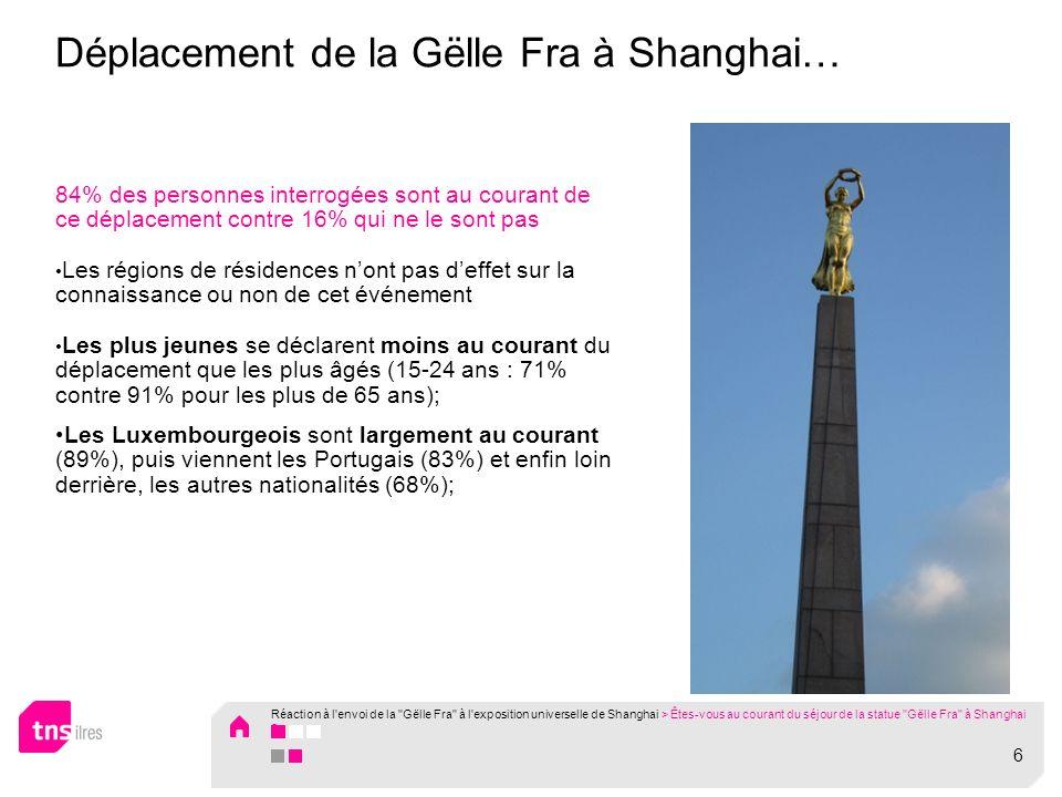 Déplacement de la Gëlle Fra à Shanghai… 84% des personnes interrogées sont au courant de ce déplacement contre 16% qui ne le sont pas Les régions de résidences nont pas deffet sur la connaissance ou non de cet événement Les plus jeunes se déclarent moins au courant du déplacement que les plus âgés (15-24 ans : 71% contre 91% pour les plus de 65 ans); Les Luxembourgeois sont largement au courant (89%), puis viennent les Portugais (83%) et enfin loin derrière, les autres nationalités (68%); Réaction à l envoi de la Gëlle Fra à l exposition universelle de Shanghai > Êtes-vous au courant du séjour de la statue Gëlle Fra à Shanghai .