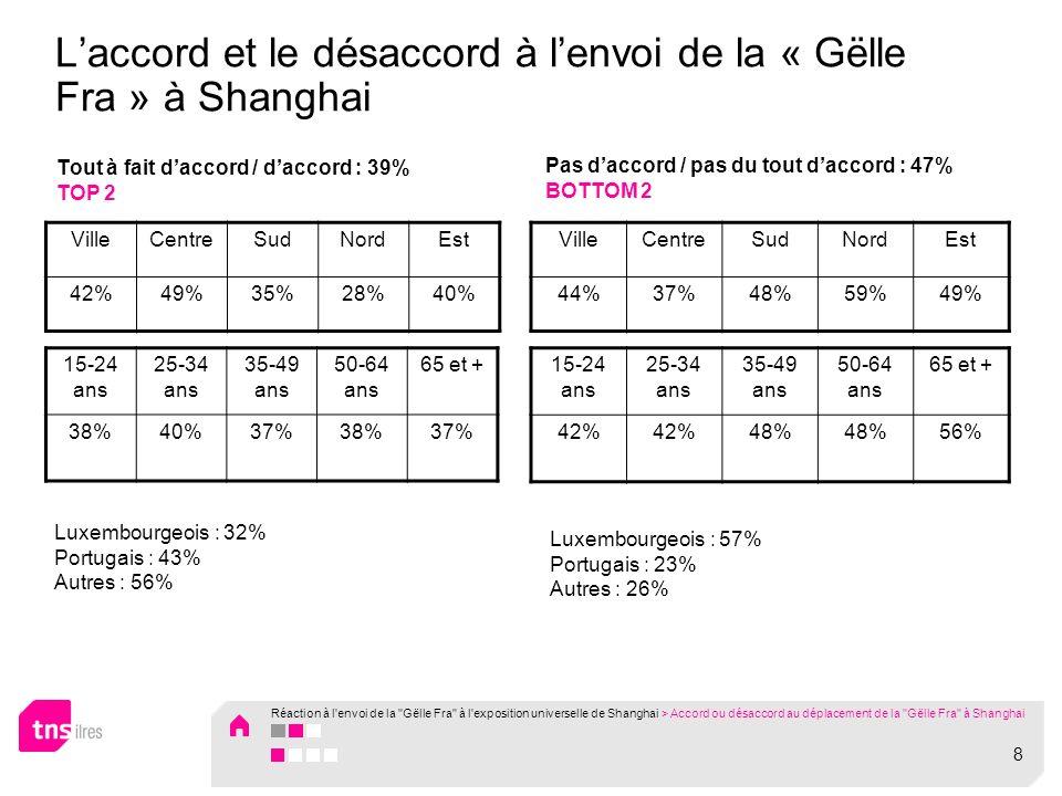 Laccord et le désaccord à lenvoi de la « Gëlle Fra » à Shanghai Tout à fait daccord / daccord : 39% TOP 2 VilleCentreSudNordEst 42%49%35%28%40% 15-24 ans 25-34 ans 35-49 ans 50-64 ans 65 et + 38%40%37%38%37% Pas daccord / pas du tout daccord : 47% BOTTOM 2 VilleCentreSudNordEst 44%37%48%59%49% 15-24 ans 25-34 ans 35-49 ans 50-64 ans 65 et + 42% 48% 56% Luxembourgeois : 32% Portugais : 43% Autres : 56% Luxembourgeois : 57% Portugais : 23% Autres : 26% Réaction à l envoi de la Gëlle Fra à l exposition universelle de Shanghai > Accord ou désaccord au déplacement de la Gëlle Fra à Shanghai 8