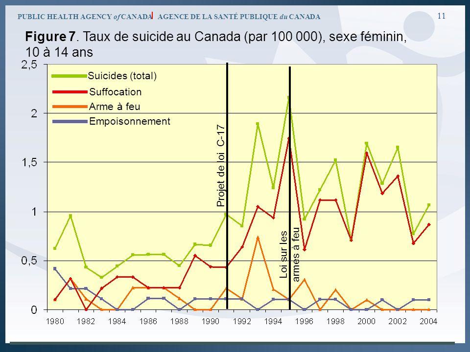 PUBLIC HEALTH AGENCY of CANADA AGENCE DE LA SANTÉ PUBLIQUE du CANADA 11 Figure 7. Taux de suicide au Canada (par 100 000), sexe féminin, 10 à 14 ans P