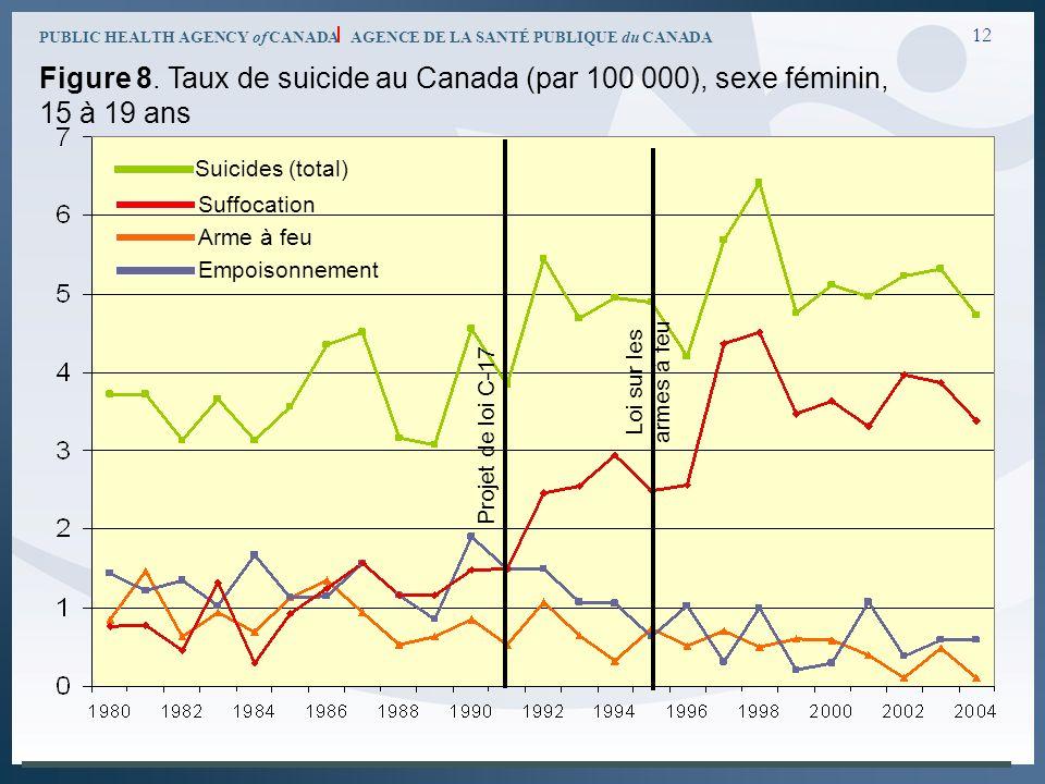 PUBLIC HEALTH AGENCY of CANADA AGENCE DE LA SANTÉ PUBLIQUE du CANADA 12 Figure 8. Taux de suicide au Canada (par 100 000), sexe féminin, 15 à 19 ans P