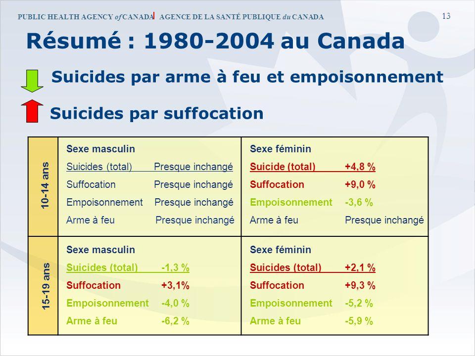 PUBLIC HEALTH AGENCY of CANADA AGENCE DE LA SANTÉ PUBLIQUE du CANADA 13 Résumé : 1980-2004 au Canada Suicides par arme à feu et empoisonnement Suicide
