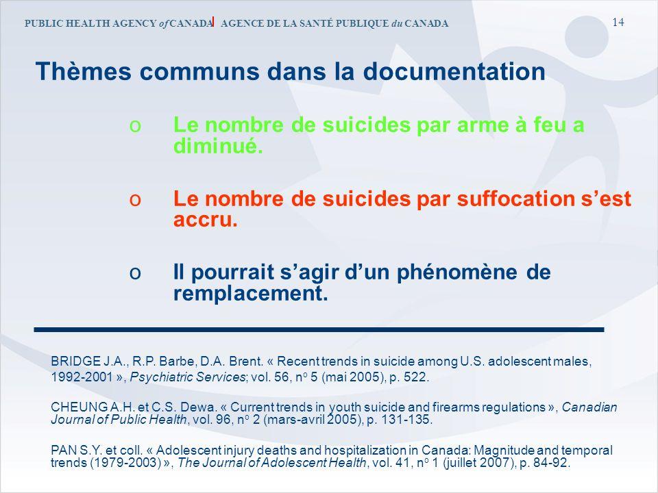 PUBLIC HEALTH AGENCY of CANADA AGENCE DE LA SANTÉ PUBLIQUE du CANADA 14 Thèmes communs dans la documentation oLe nombre de suicides par arme à feu a d