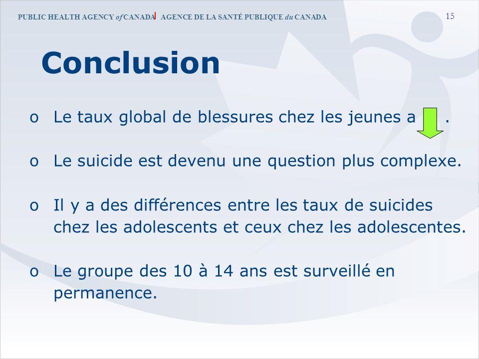 PUBLIC HEALTH AGENCY of CANADA AGENCE DE LA SANTÉ PUBLIQUE du CANADA 15 Conclusion oLe taux global de blessures chez les jeunes a. oLe suicide est dev