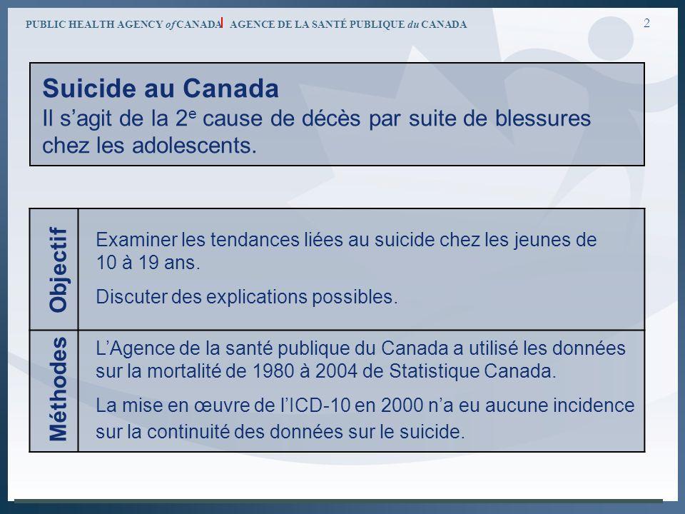 PUBLIC HEALTH AGENCY of CANADA AGENCE DE LA SANTÉ PUBLIQUE du CANADA 2 Objectif Méthodes Examiner les tendances liées au suicide chez les jeunes de 10