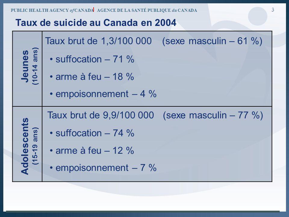 PUBLIC HEALTH AGENCY of CANADA AGENCE DE LA SANTÉ PUBLIQUE du CANADA 3 Jeunes (10-14 ans) Taux brut de 1,3/100 000 (sexe masculin – 61 %) Adolescents