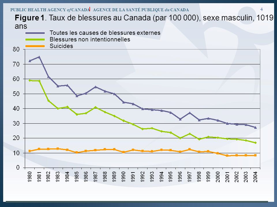 PUBLIC HEALTH AGENCY of CANADA AGENCE DE LA SANTÉ PUBLIQUE du CANADA 4 Toutes les causes de blessures externes Blessures non intentionnelles Suicides