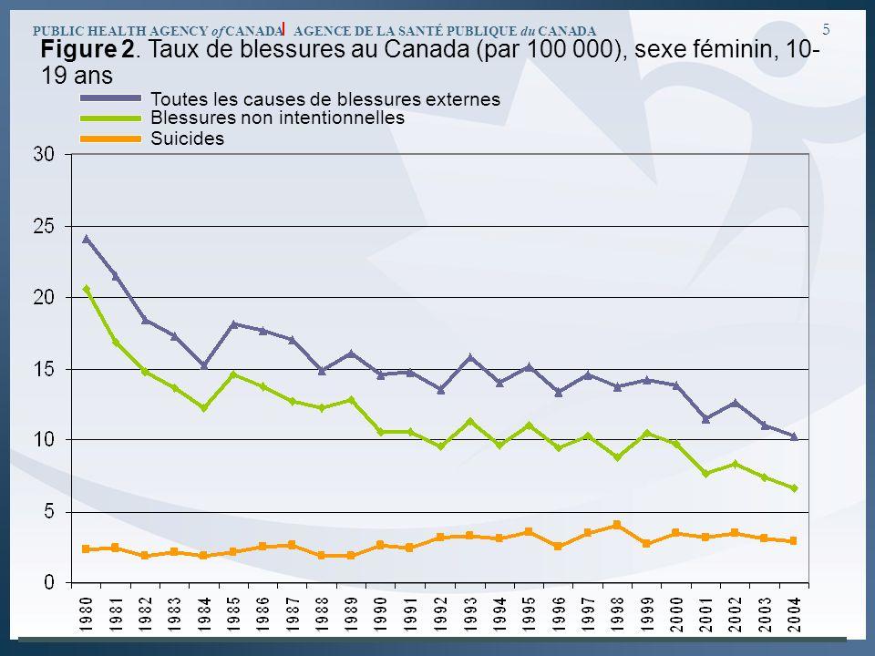 PUBLIC HEALTH AGENCY of CANADA AGENCE DE LA SANTÉ PUBLIQUE du CANADA 5 Figure 2. Taux de blessures au Canada (par 100 000), sexe féminin, 10 19 ans T
