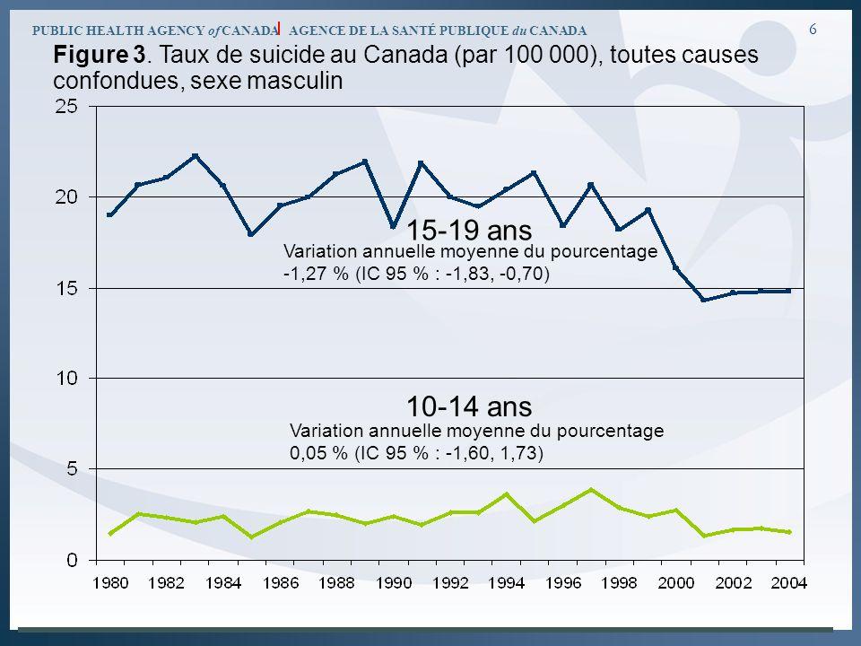 PUBLIC HEALTH AGENCY of CANADA AGENCE DE LA SANTÉ PUBLIQUE du CANADA 6 15-19 ans 10-14 ans Variation annuelle moyenne du pourcentage -1,27 % (IC 95 %