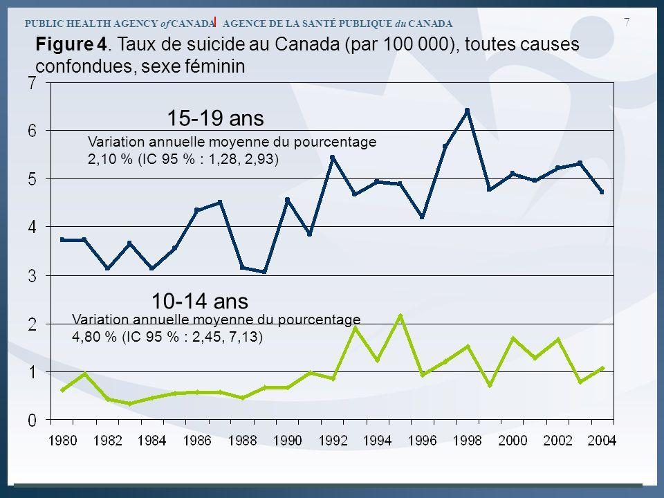 PUBLIC HEALTH AGENCY of CANADA AGENCE DE LA SANTÉ PUBLIQUE du CANADA 7 15-19 ans 10-14 ans Variation annuelle moyenne du pourcentage 2,10 % (IC 95 % :