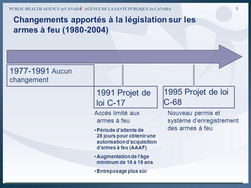PUBLIC HEALTH AGENCY of CANADA AGENCE DE LA SANTÉ PUBLIQUE du CANADA 8 Changements apportés à la législation sur les armes à feu (1980-2004) 1991 Proj