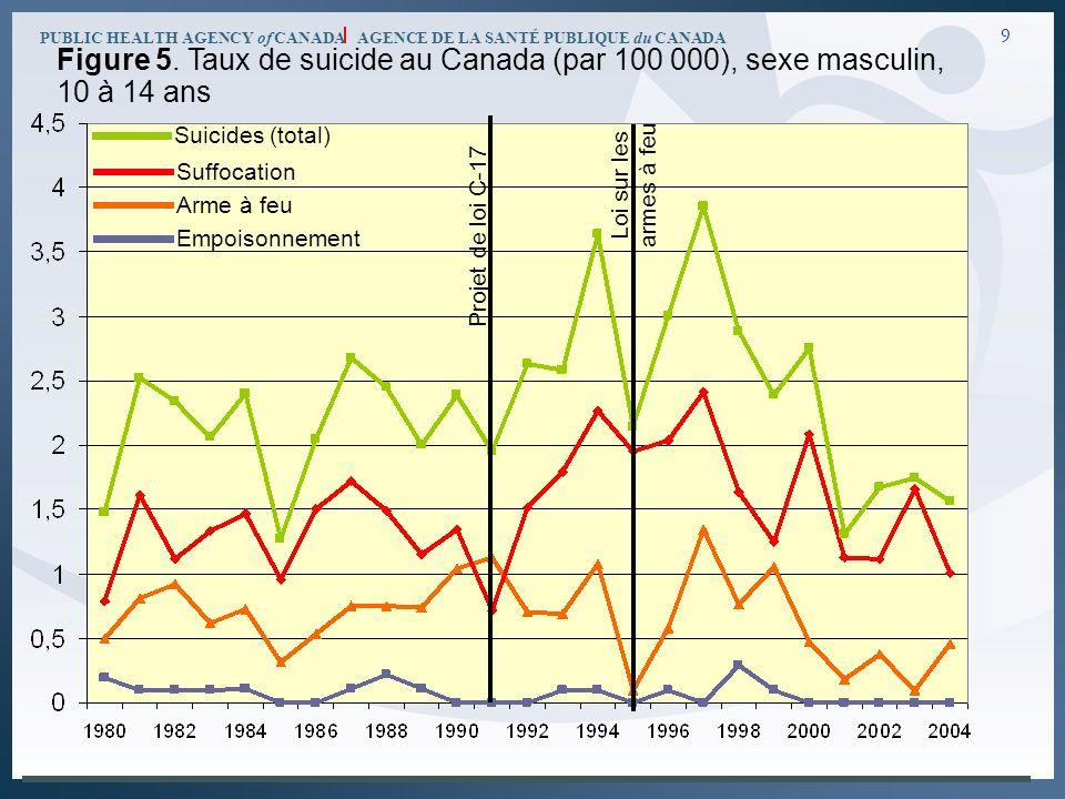 PUBLIC HEALTH AGENCY of CANADA AGENCE DE LA SANTÉ PUBLIQUE du CANADA 9 Figure 5. Taux de suicide au Canada (par 100 000), sexe masculin, 10 à 14 ans P