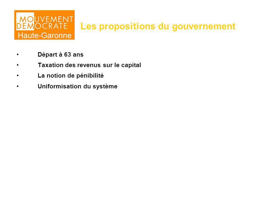 Les propositions du gouvernement Départ à 63 ans Taxation des revenus sur le capital La notion de pénibilité Uniformisation du système