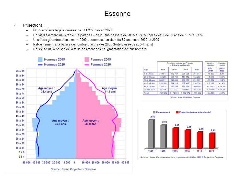Essonne Projections : –On prévoit une légère croissance : +1.2 M hab en 2020 –Un vieillissement inéluctable : la part des – de 20 ans passera de 28 %