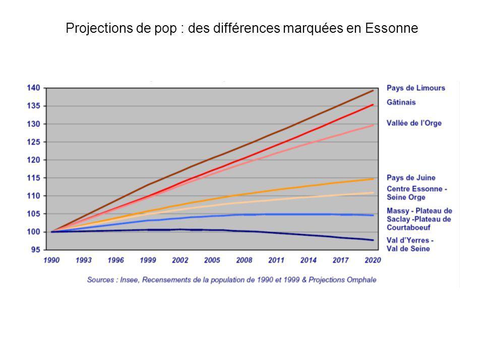 Projections de pop : des différences marquées en Essonne