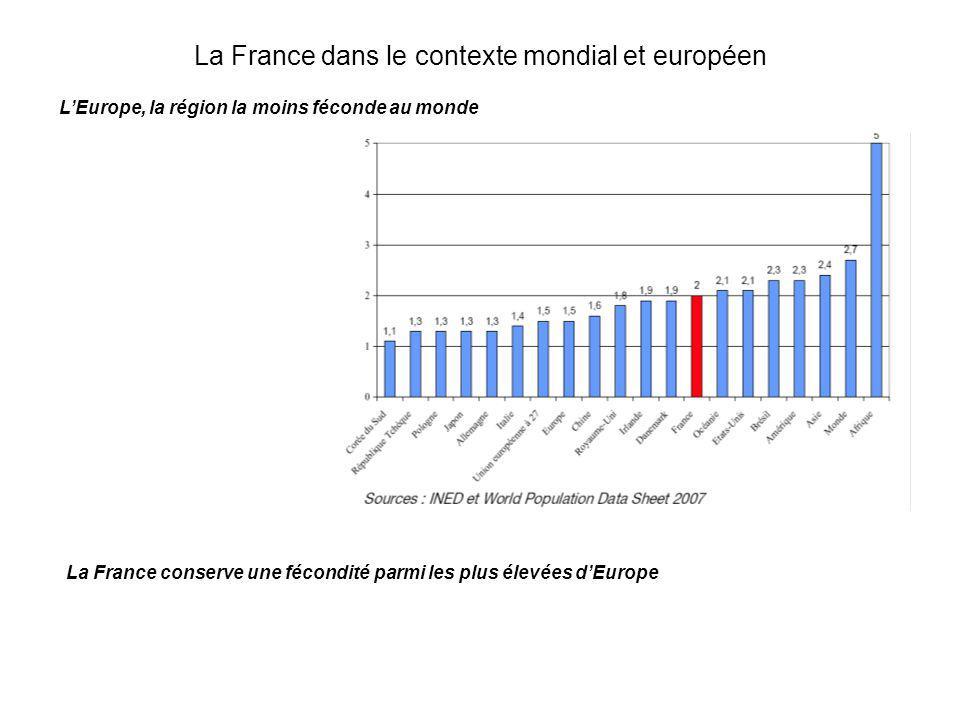 LEurope, la région la moins féconde au monde La France conserve une fécondité parmi les plus élevées dEurope La France dans le contexte mondial et eur
