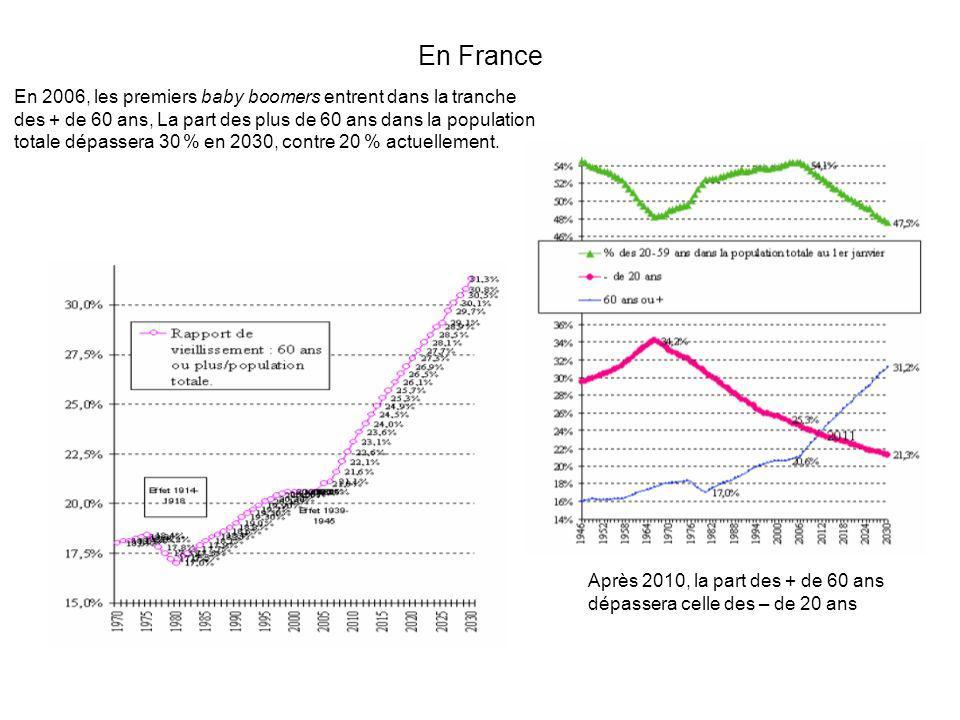 En France En 2006, les premiers baby boomers entrent dans la tranche des + de 60 ans, La part des plus de 60 ans dans la population totale dépassera 3