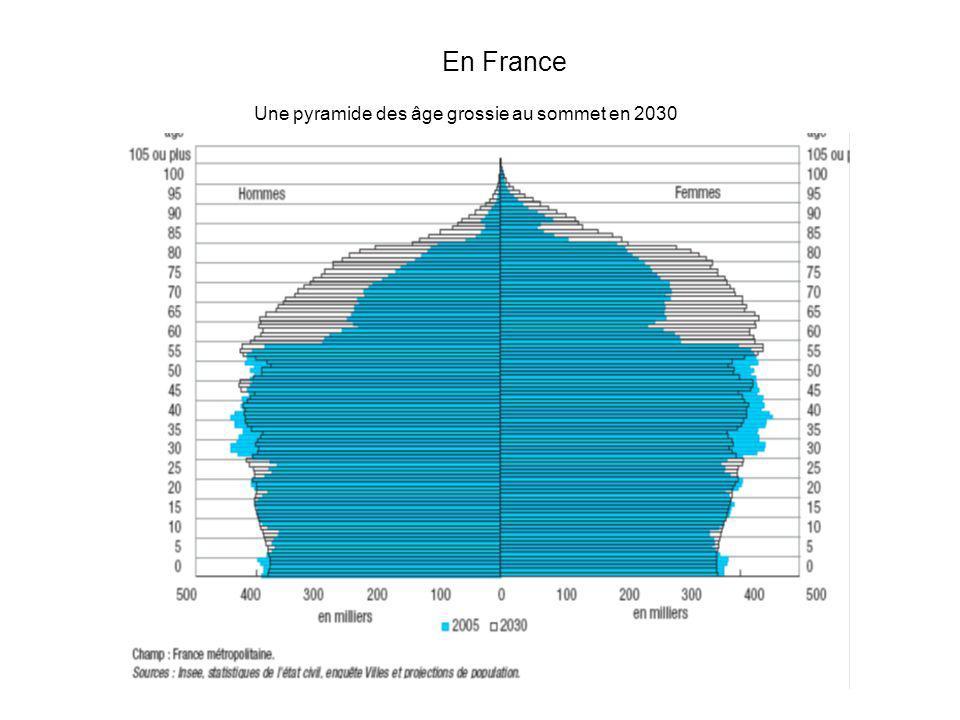 Une pyramide des âge grossie au sommet en 2030 En France