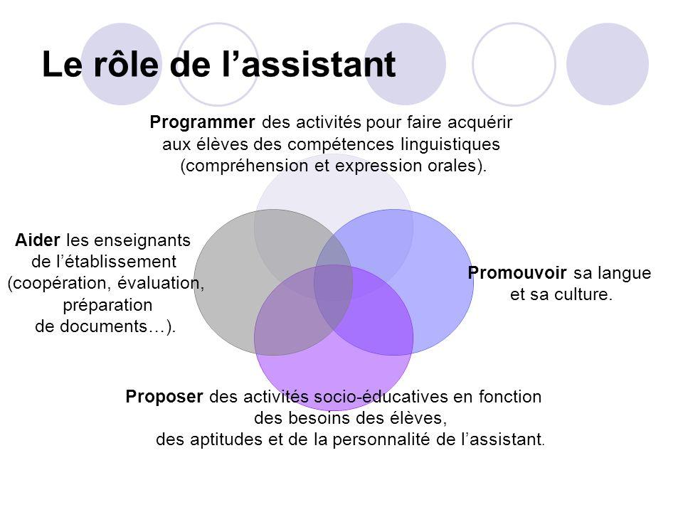 Le rôle de lassistant Programmer des activités pour faire acquérir aux élèves des compétences linguistiques (compréhension et expression orales). Prom