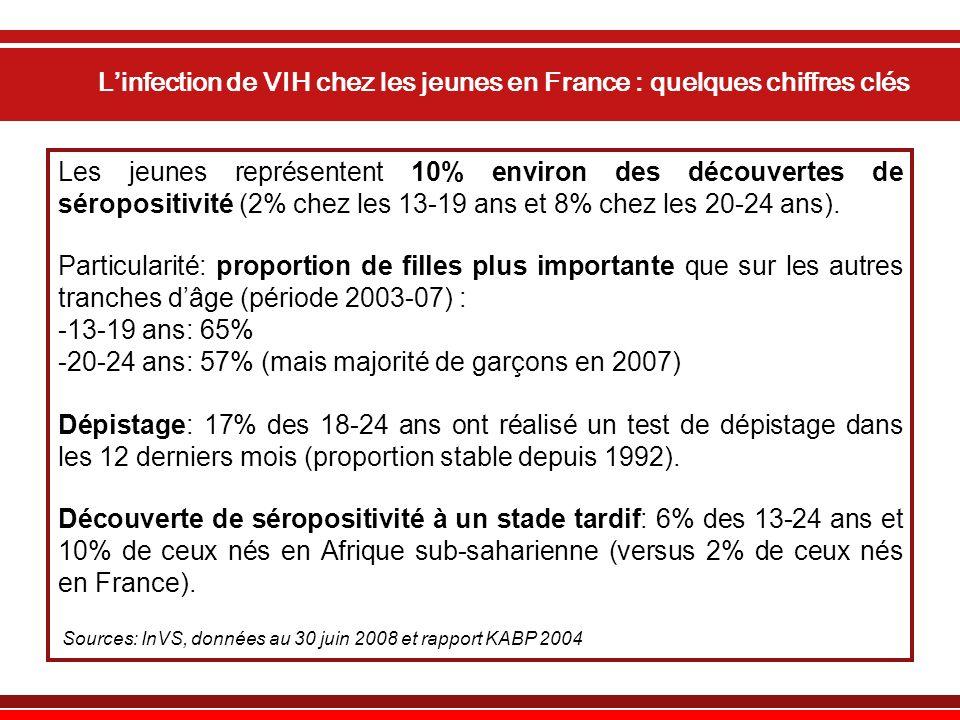 Linfection de VIH chez les jeunes en France : quelques chiffres clés Les jeunes représentent 10% environ des découvertes de séropositivité (2% chez les 13-19 ans et 8% chez les 20-24 ans).