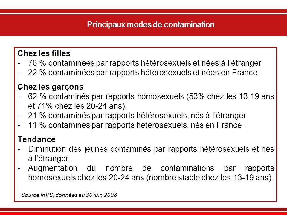 Principaux modes de contamination Chez les filles -76 % contaminées par rapports hétérosexuels et nées à létranger -22 % contaminées par rapports hétérosexuels et nées en France Chez les garçons -62 % contaminés par rapports homosexuels (53% chez les 13-19 ans et 71% chez les 20-24 ans).