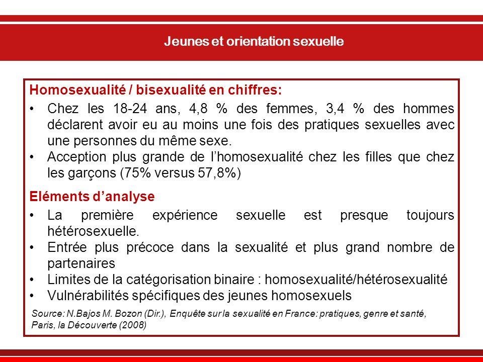 Jeunes et orientation sexuelle Homosexualité / bisexualité en chiffres: Chez les 18-24 ans, 4,8 % des femmes, 3,4 % des hommes déclarent avoir eu au moins une fois des pratiques sexuelles avec une personnes du même sexe.