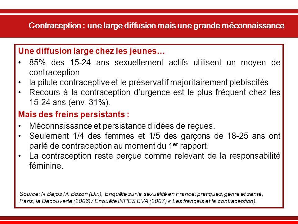 Contraception : une large diffusion mais une grande méconnaissance Une diffusion large chez les jeunes… 85% des 15-24 ans sexuellement actifs utilisent un moyen de contraception la pilule contraceptive et le préservatif majoritairement plebiscités Recours à la contraception durgence est le plus fréquent chez les 15-24 ans (env.
