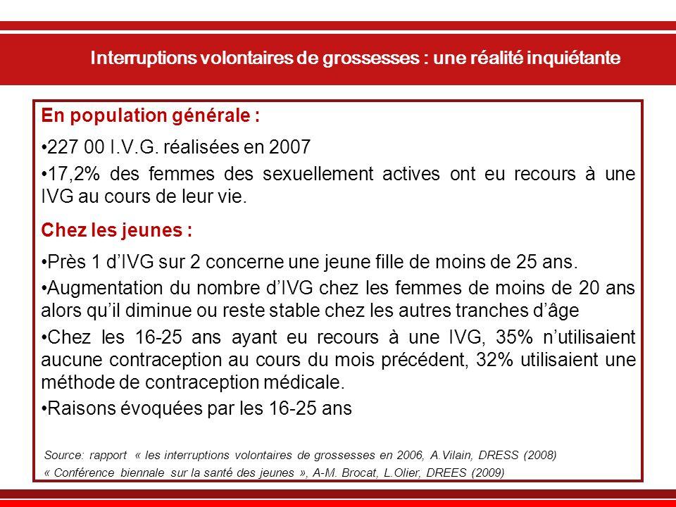 Interruptions volontaires de grossesses : une réalité inquiétante En population générale : 227 00 I.V.G.