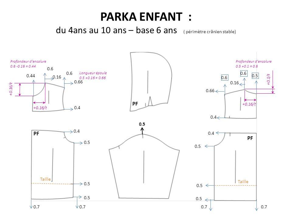 PARKA ENFANT : du 4ans au 10 ans – base 6 ans ( périmètre crânien stable) PF Taille 0.5 0.4 0.7 0.6 0.7 0.5 0.7 0.6 +0.16/t 0.44 Profondeur dencolure 0.6 -0.16 = 0.44 +0.16/t +0.1/t 0.16 0.66 Longueur épaule 0.5 +0.16 = 0.66 0.6 0.66 0.16 Profondeur dencolure 0.5 +0.1 = 0.6 0.5