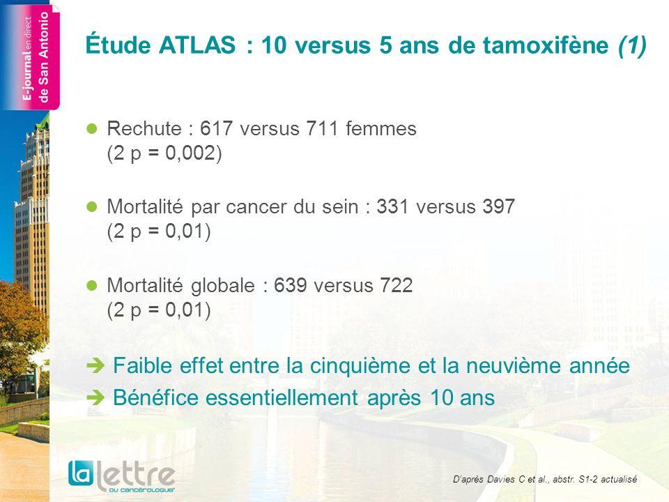 x 6 RechuteMortalité par cancer du sein % 0 20 30 40 50 051015 Années 10 Années 5-9 : RR = 0,90 (IC 95 : 0,79-1,02) Années 10 et + : RR = 0,75 (IC 95 : 0,62-0,90) Années 5-10+ : logrank p = 0,002 5 ans 25,1 % 21,4 % 10 ans 13,1 % 14,5 % 0 20 30 40 50 051015 Années 10 Années 5-9 : RR = 0,97 (IC 95 : 0,79-1,18) Années 10 et + : RR = 0,71 (IC 95 : 0,58-0,88) Années 5-10+ : logrank p = 0,01 5 ans 15,0 % 12,2 % 10 ans 5,8 % 6,0 % DiagnosticInclusionFin du traitement10 ans après linclusionDiagnosticInclusionFin du traitement10 ans après linclusion Rechute (%/an) et analyses logrank Tamoxifène Poursuite jusquà 10 ans Arrêt à 5 ans RR Années 5-9 2,83 (428/15 115) 3,16 (471/14 889) 0,90 +/- 0,06 Années 10-14 1,96 (165/8 439) 2,66 (214/8 038) 0,74 +/- 0,09 Années 15 et + 2,54 (24/945) 3,03 (26/859) 0,85 +/- 0,26 Tamoxifène Poursuite jusquà 10 ans Arrêt à 5 ans RR Années 5-9 1,17 +/- 0,09 1,21 +/- 0,09 0,97 +/- 0,10 Années 10-14 1,38 +/- 0,12 2,01 +/- 0,15 0,70 +/- 0,10 Années 15 et + 1,64 +/- 0,39 2,29 +/- 0,47 0,79 +/- 0,27 Décès (%/an : taux total – taux des femmes sans récurrence) et analyses logrank Daprès Davies C et al., abstr.