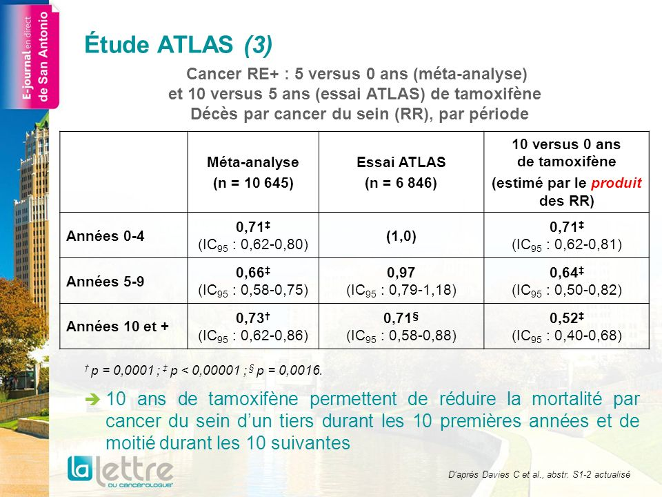 Cancer RE+ : 5 versus 0 ans (méta-analyse) et 10 versus 5 ans (essai ATLAS) de tamoxifène Décès par cancer du sein (RR), par période 10 ans de tamoxifène permettent de réduire la mortalité par cancer du sein dun tiers durant les 10 premières années et de moitié durant les 10 suivantes Méta-analyse (n = 10 645) Essai ATLAS (n = 6 846) 10 versus 0 ans de tamoxifène (estimé par le produit des RR) Années 0-4 0,71 (IC 95 : 0,62-0,80) (1,0) 0,71 (IC 95 : 0,62-0,81) Années 5-9 0,66 (IC 95 : 0,58-0,75) 0,97 (IC 95 : 0,79-1,18) 0,64 (IC 95 : 0,50-0,82) Années 10 et + 0,73 (IC 95 : 0,62-0,86) 0,71 § (IC 95 : 0,58-0,88) 0,52 (IC 95 : 0,40-0,68) Daprès Davies C et al., abstr.