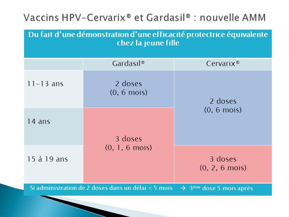 Du fait dune démonstration dune efficacité protectrice équivalente chez la jeune fille Gardasil®Cervarix® 11-13 ans2 doses (0, 6 mois) 2 doses (0, 6 m