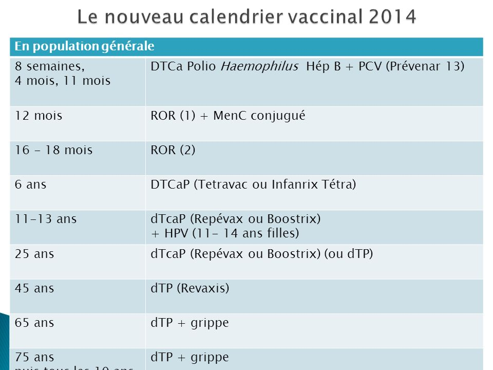 En population générale 8 semaines, 4 mois, 11 mois DTCa Polio Haemophilus Hép B + PCV (Prévenar 13) 12 moisROR (1) + MenC conjugué 16 - 18 moisROR (2)