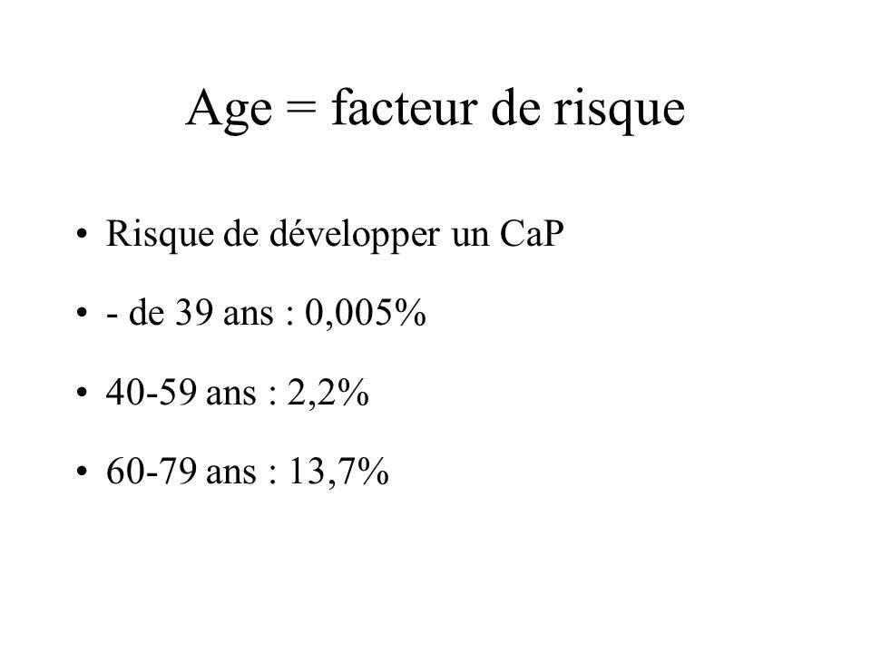 Age = facteur de risque Risque de développer un CaP - de 39 ans : 0,005% 40-59 ans : 2,2% 60-79 ans : 13,7%